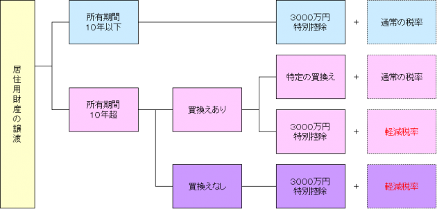 居住用財産の譲渡の特例